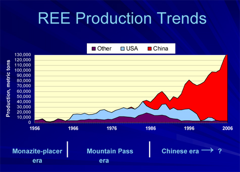 REE Production Trends 1956 - 2006